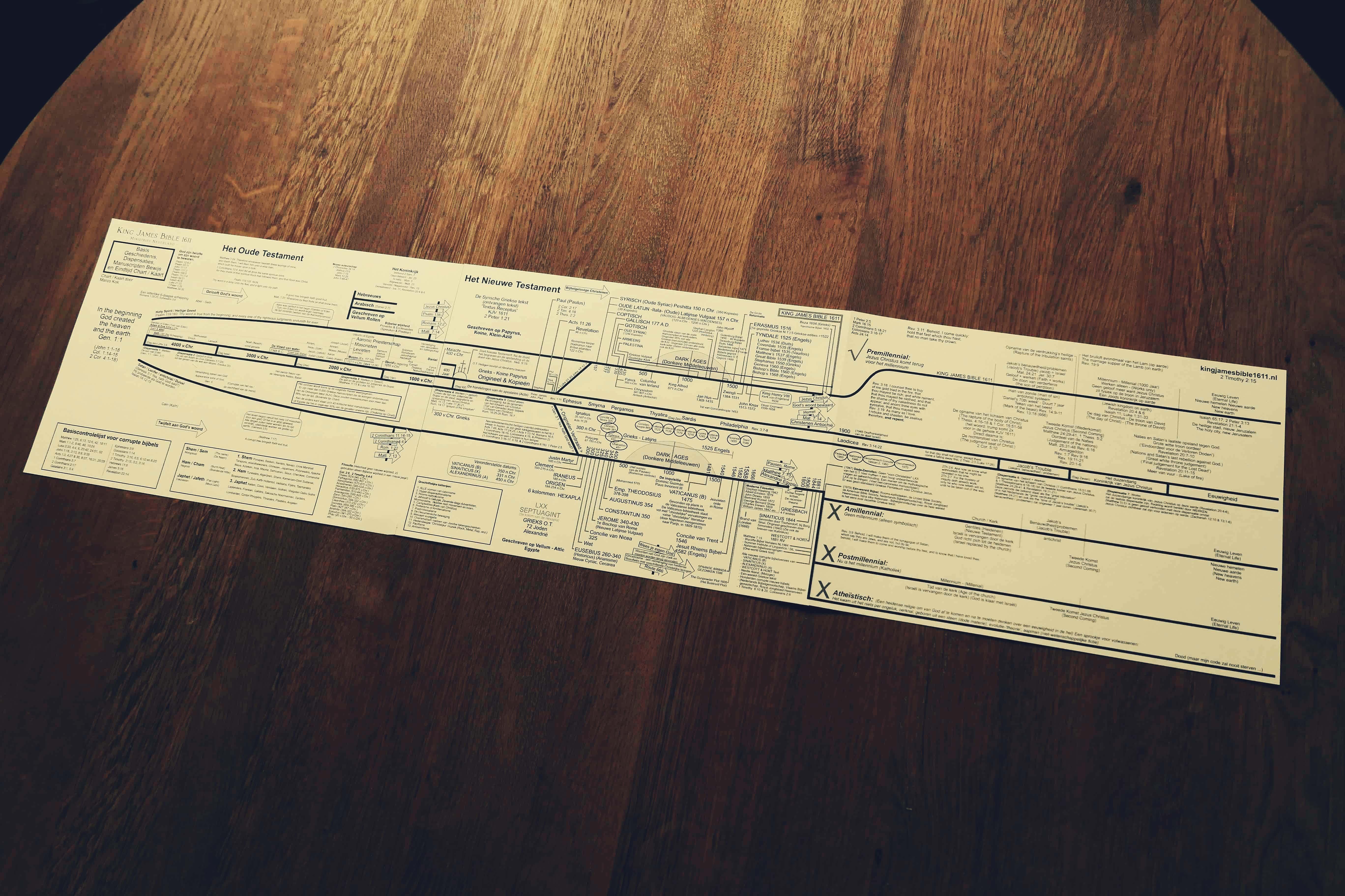 Basis, Geschiedenis, Dispensaties, Manuscripten Bewijs en Eindtijd Kaart / Chart - Marco Kok kingjamesbible.nl NL foto